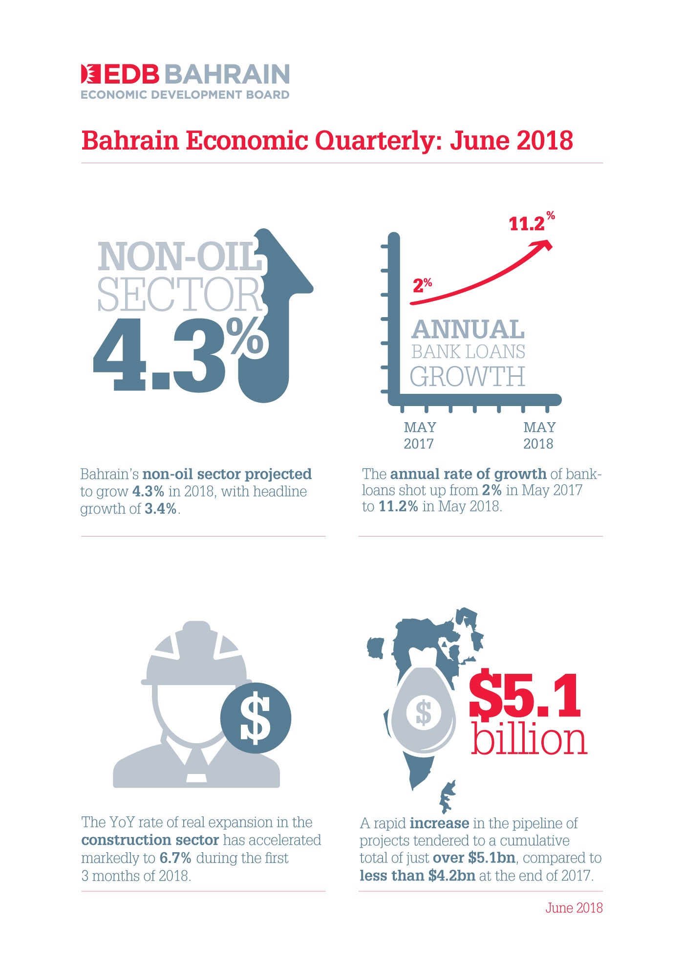 Acceleration in project momentum to drive non-oil growth in Bahrain in 2018