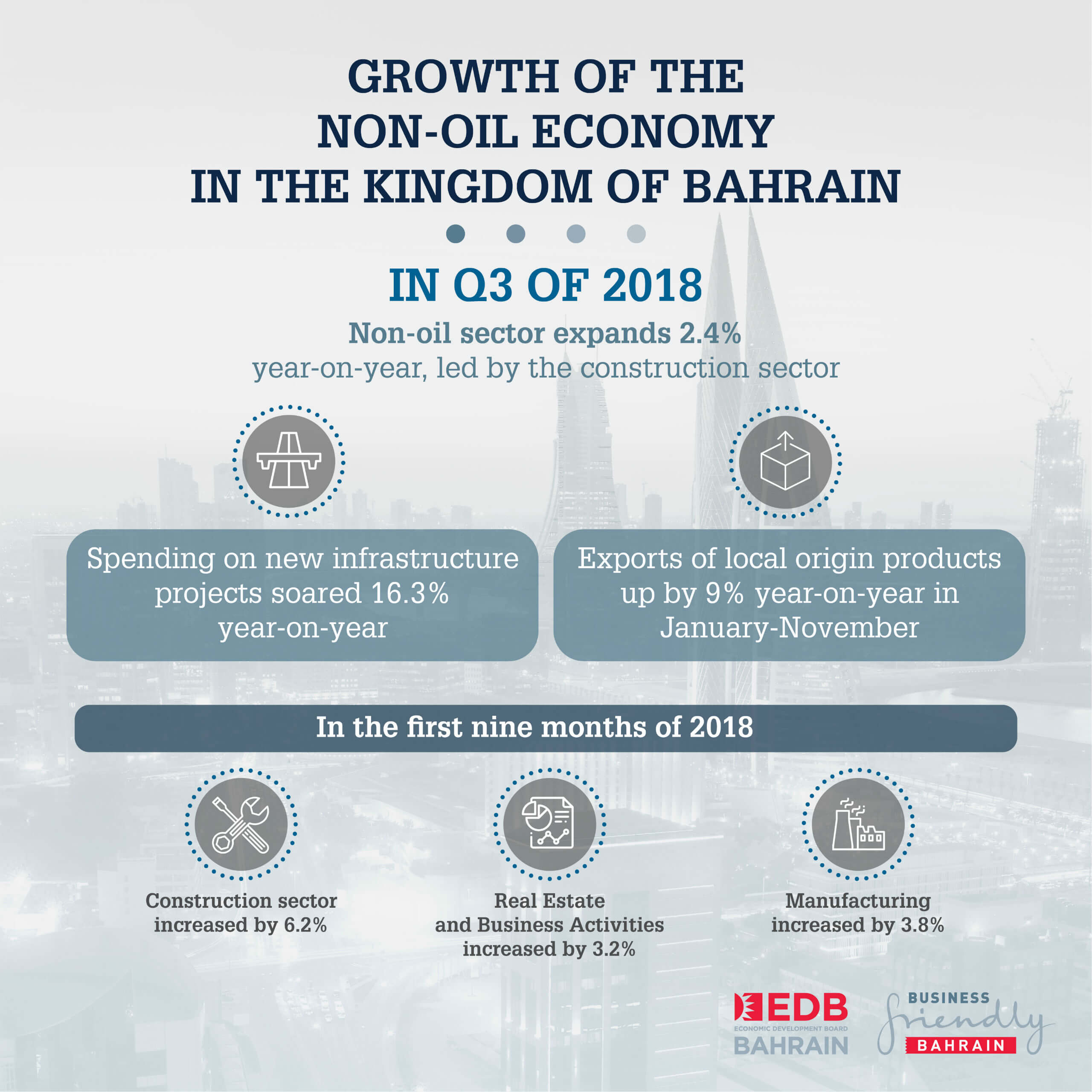 Infrastructure and construction underpin continuity in Bahrain's non-oil growth